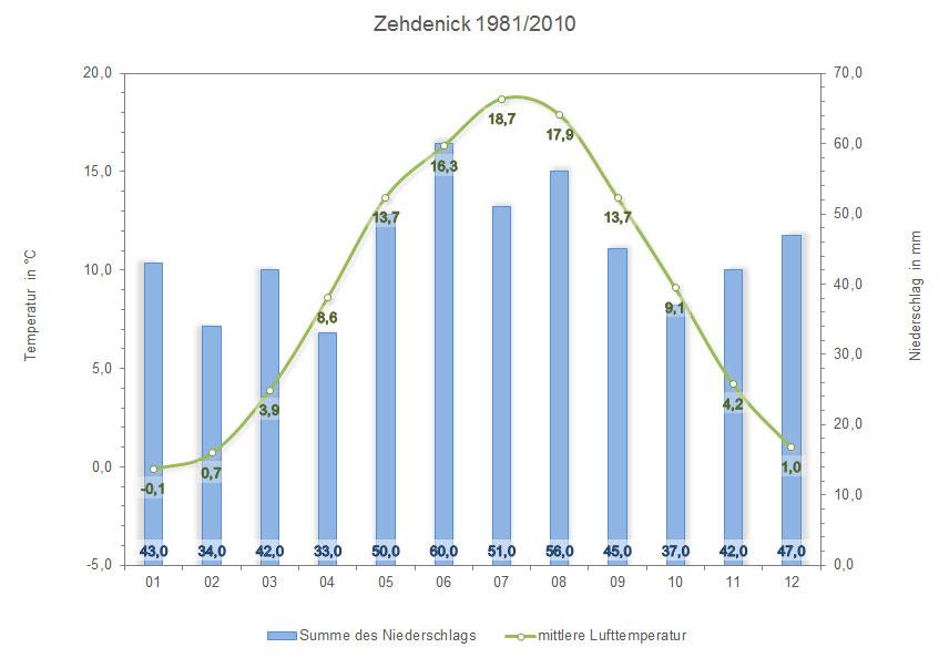 klima_zehdenick
